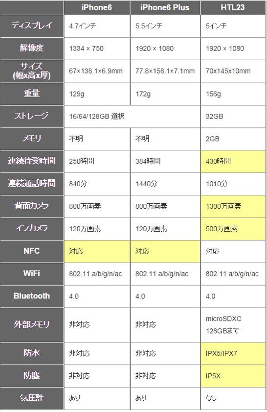 iPhone6とHTL23の比較表