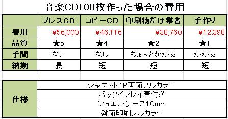 音楽CD100枚作った場合の費用