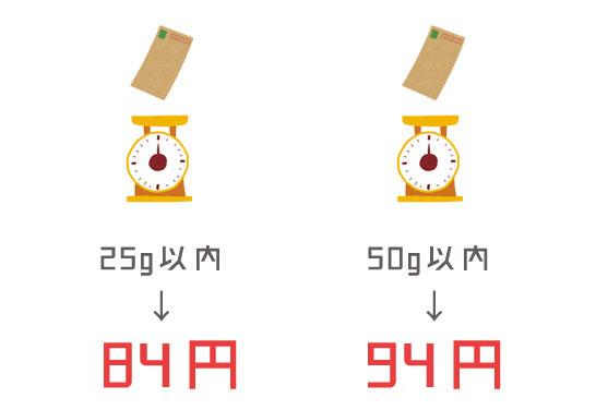 重さによる料金の違い