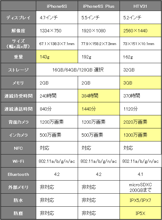 iphone6sとhtv31の比較表