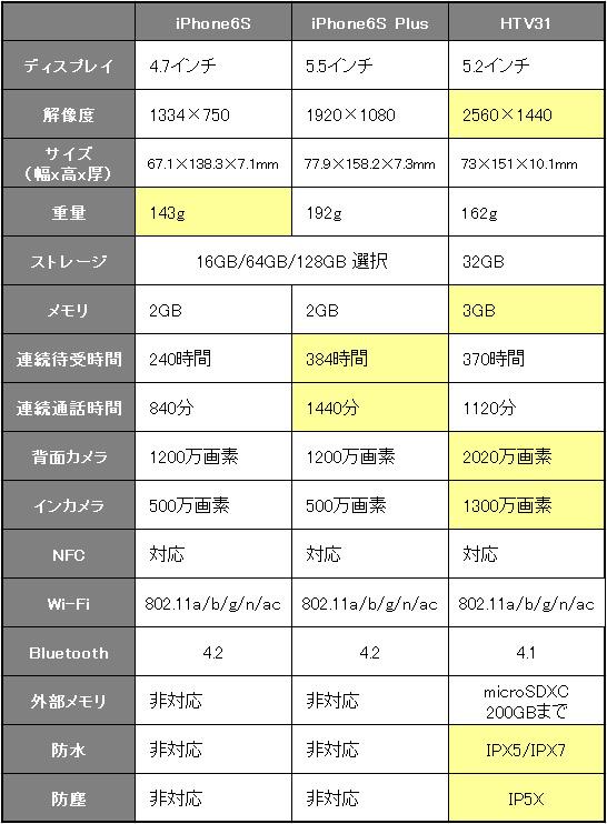 iphone6sとhtv31の比較表