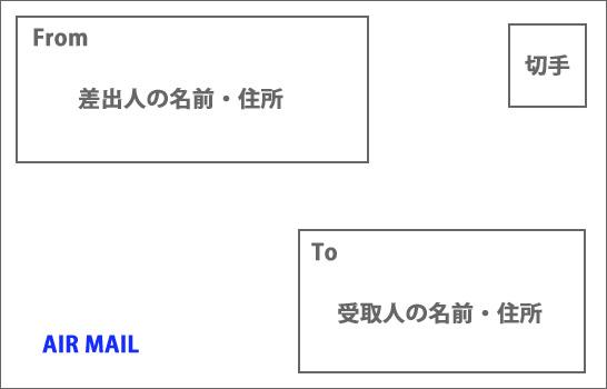 エアメール宛名の書き方